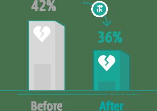 ポケットセラピストによるうつリスク該当者の減少効果を表すグラフ