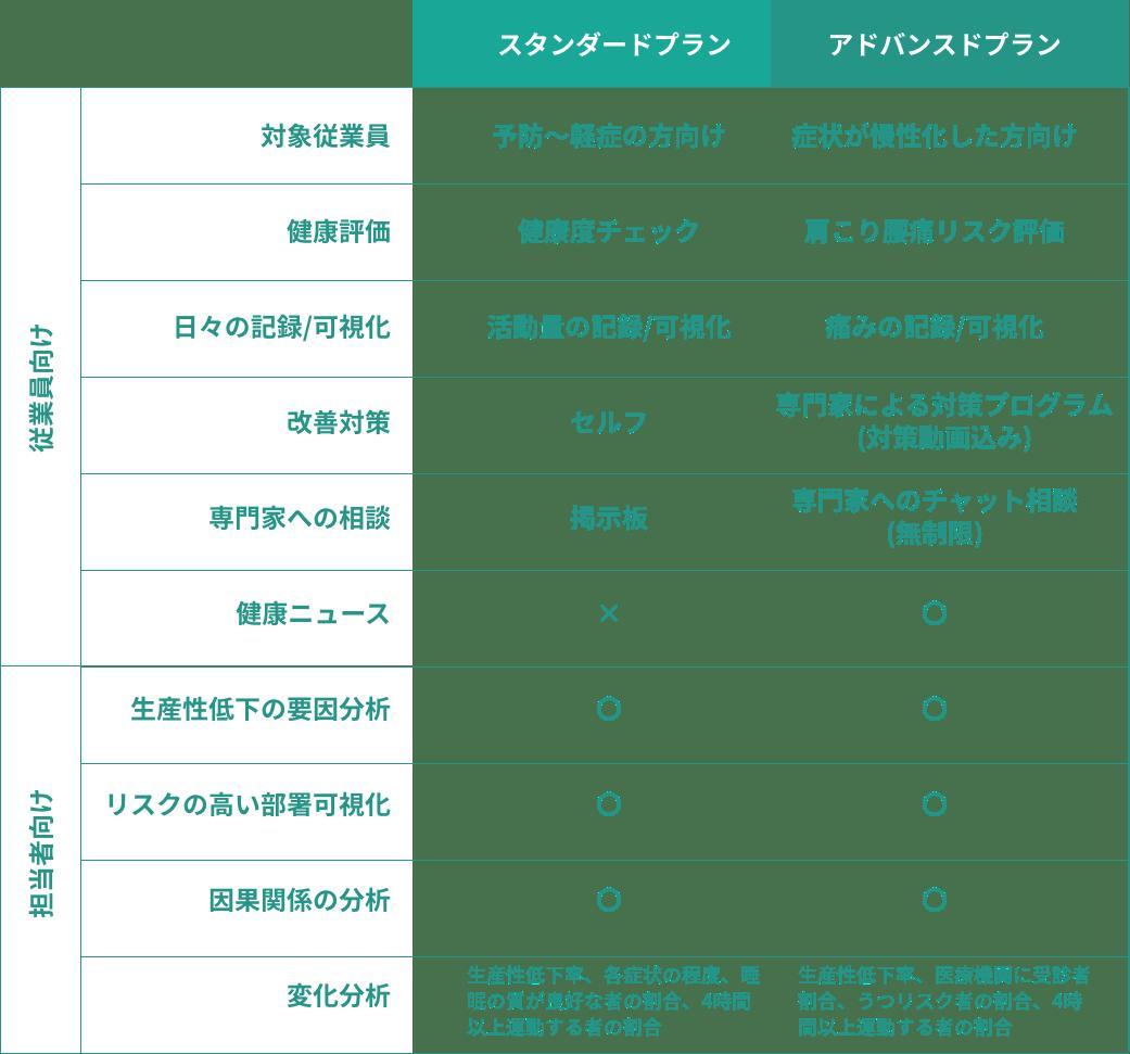 スタンダードプランとアドバンスドプランの比較表