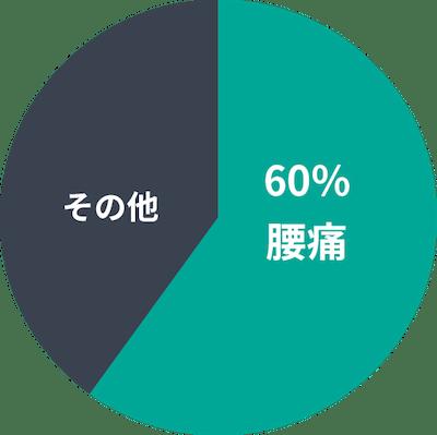 欠勤の原因についての円グラフ