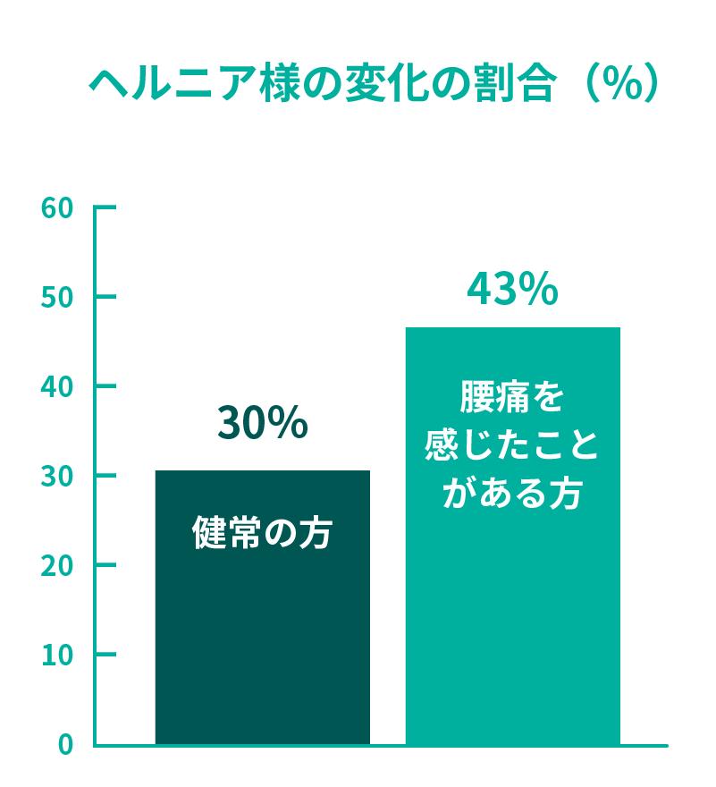 ヘルニア様の変化の割合(%)