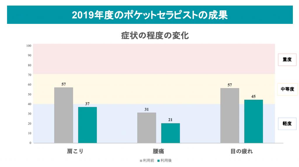 田辺三菱製薬 | 健康経営 | テレワーク | ポケットセラピスト