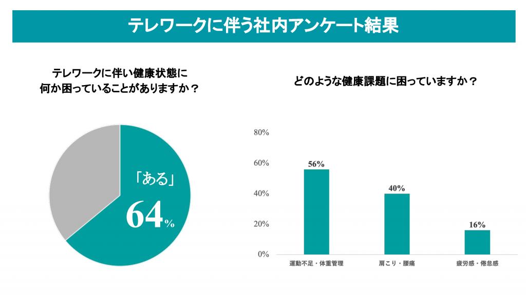 田辺三菱製薬 | テレワーク | 健康経営 | ポケットセラピスト