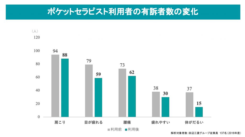 田辺三菱製薬 | 健康経営 | テレワーク | ポケットセラピスト | 効果